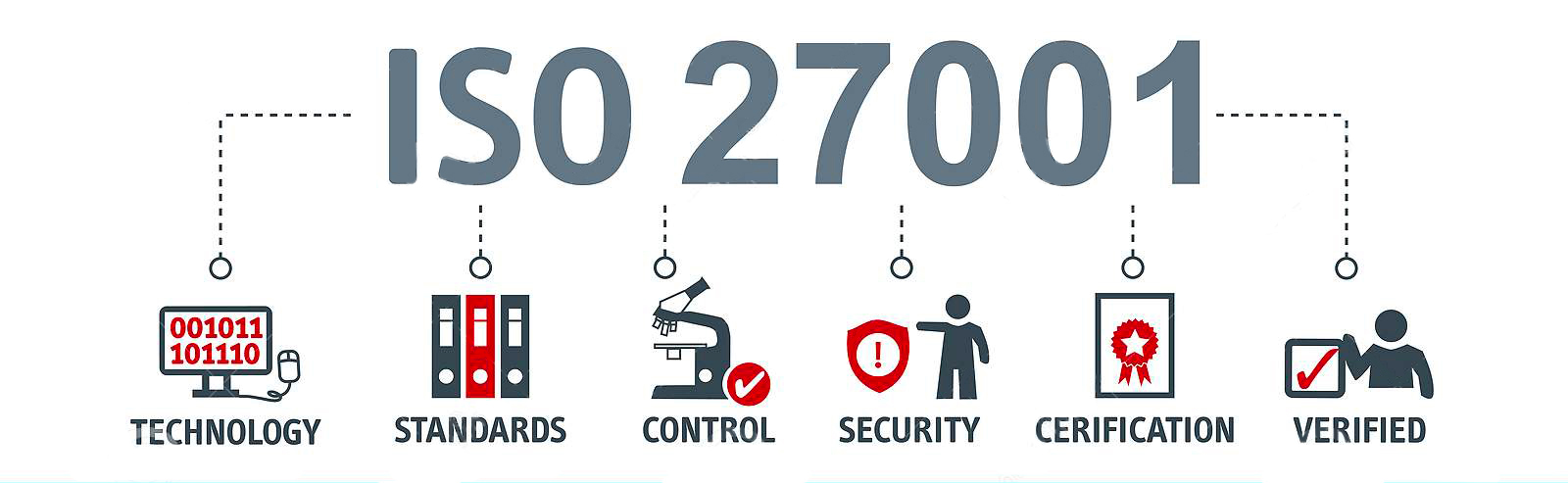 Norme ISO 27001 RGPD